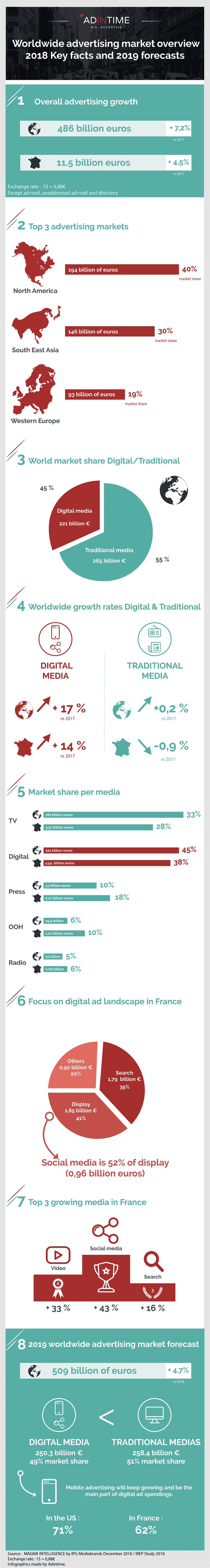 Infographics french and global advertising market 2018