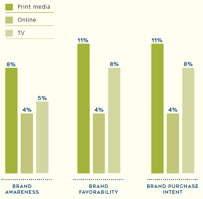Ads benefits per media