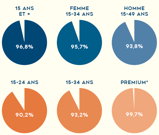 Press readers per age range France