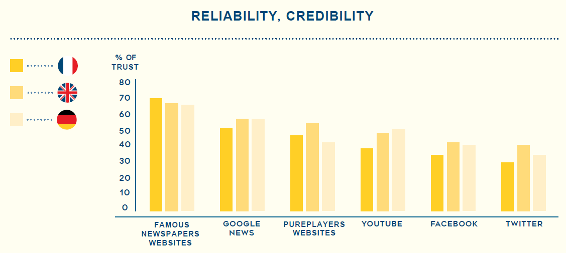 Reliability on Internet in France, UK and Germany