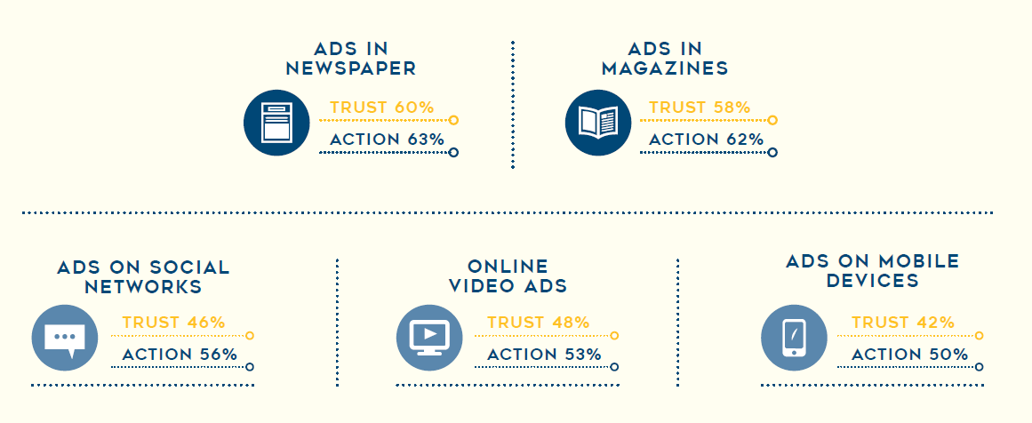 Trust in ads print vs digital