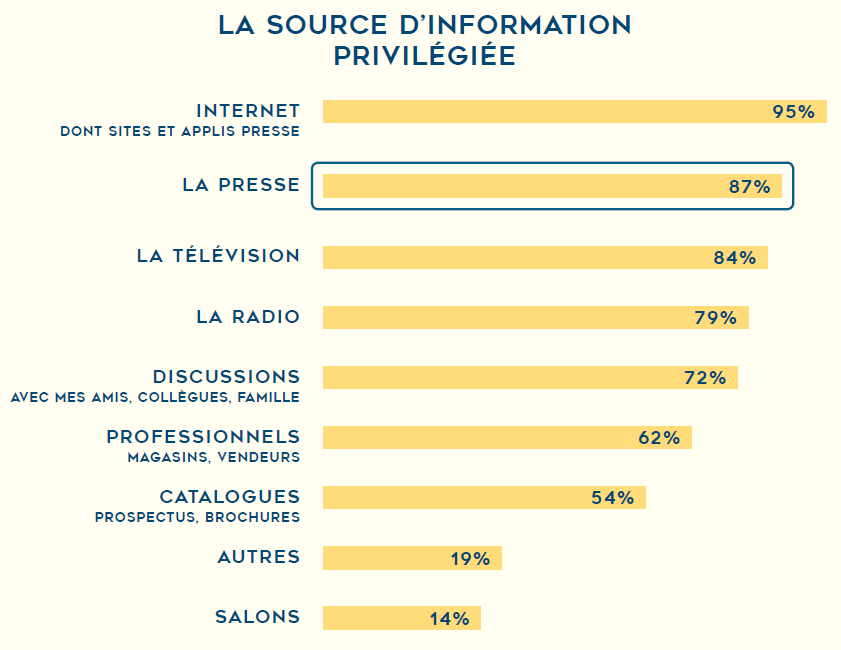 Most used media for information